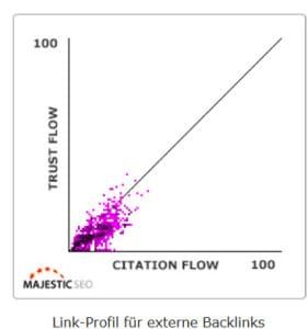 """Je gleichmäßiger die Punkte am Graphen liegen, desto natürlicher ist auch thoeretisch das Backlinkprofil (Grafik auf MajesticSEO.com aufrufbar). Weitere Punkte die zu beachten sind: .Anzahl der verschiedenen Ankertexte"""" & """"Verhältnis DoFollow zu NoFollow Backlinks"""""""