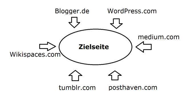 (Bild 2: einfaches Linkwheel – ohne Verknüpfungen – auch Linkstern genannt – schwach, aber geringere Gefahr von Google entdeckt zu werden)