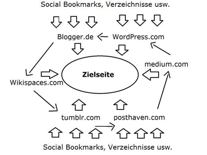 (Bild 3: 2.0 Webseiten pushen – Linkwheel+)
