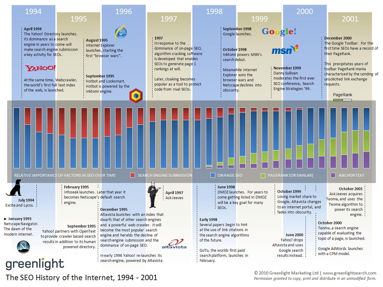 greenlight history of seo 1994 2001 - SEO Tutorial: Eine ausführliche Anleitung zur Suchmaschinenoptimierung
