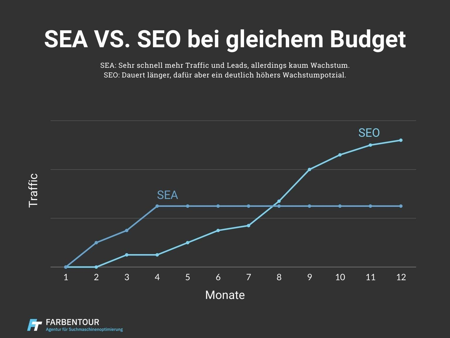 SEA vs SEO Budget Vergleich
