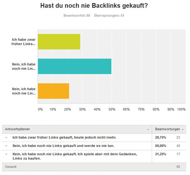 2. Frage keine Links - Umfrageergebnis: Kaufst du Backlinks für deine Projekte und/oder Kunden?