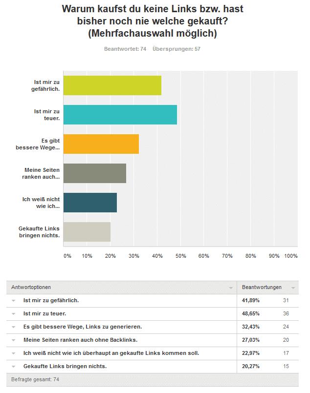 3 Frage keine Links - Umfrageergebnis: Kaufst du Backlinks für deine Projekte und/oder Kunden?