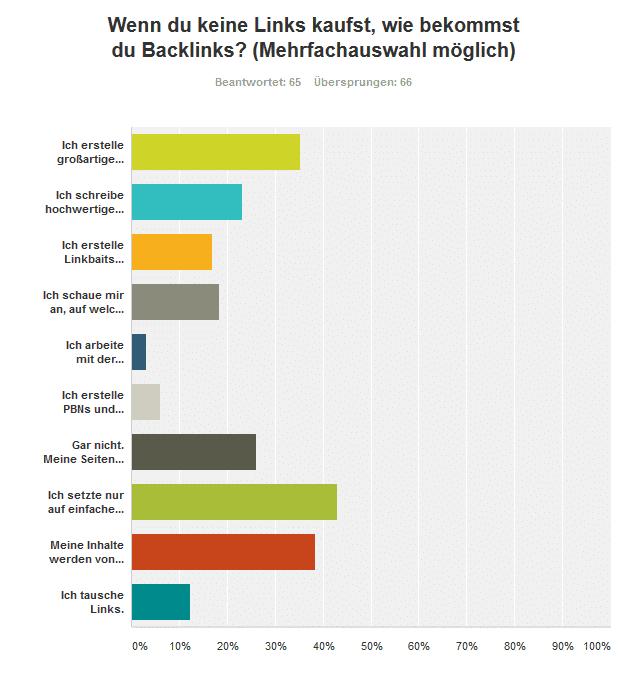 4 Frage 1 - Umfrageergebnis: Kaufst du Backlinks für deine Projekte und/oder Kunden?