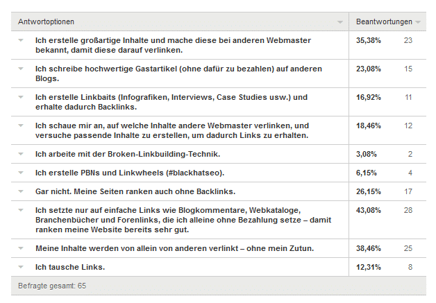 4 Frage 2 - Umfrageergebnis: Kaufst du Backlinks für deine Projekte und/oder Kunden?
