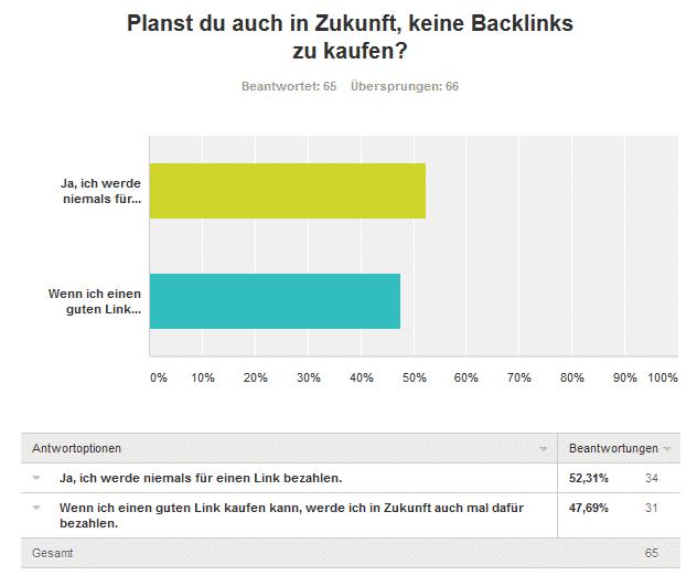 5 Frage keine Links - Umfrageergebnis: Kaufst du Backlinks für deine Projekte und/oder Kunden?