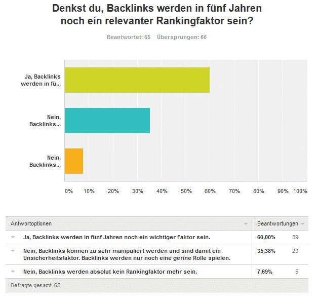 7 Frage letzte Frage zu keine Backlinks - Umfrageergebnis: Kaufst du Backlinks für deine Projekte und/oder Kunden?