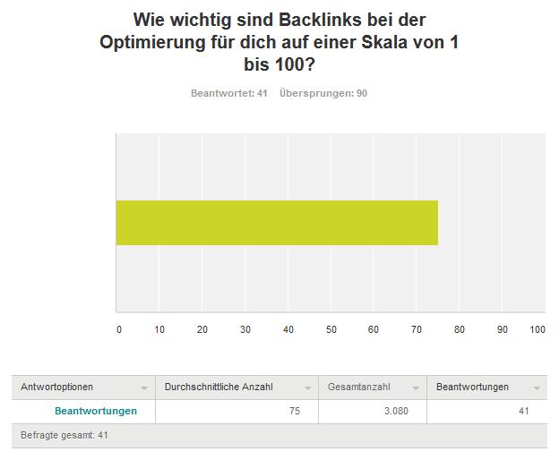 Achte Frage Links kaufen - Umfrageergebnis: Kaufst du Backlinks für deine Projekte und/oder Kunden?