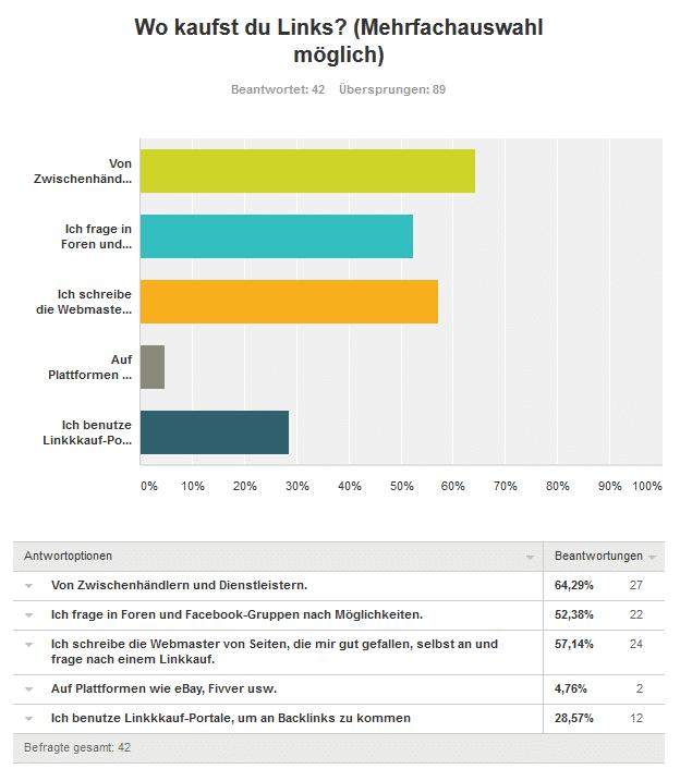Dritte Frage Links kaufen - Umfrageergebnis: Kaufst du Backlinks für deine Projekte und/oder Kunden?