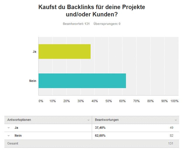 Erste Frage - Umfrageergebnis: Kaufst du Backlinks für deine Projekte und/oder Kunden?