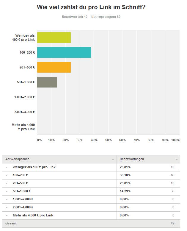 Fünf Frage Links kaufen - Umfrageergebnis: Kaufst du Backlinks für deine Projekte und/oder Kunden?