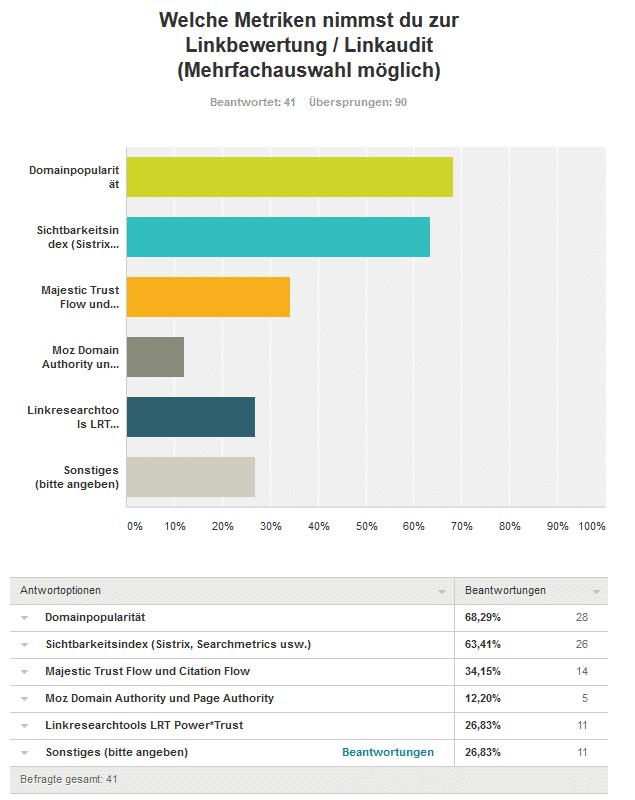 Sechste Frage Links kaufen - Umfrageergebnis: Kaufst du Backlinks für deine Projekte und/oder Kunden?