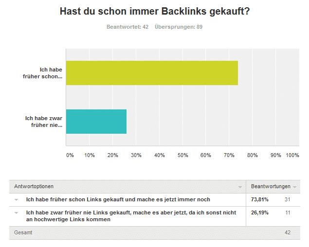 Vierte Frage Links kaufen - Umfrageergebnis: Kaufst du Backlinks für deine Projekte und/oder Kunden?