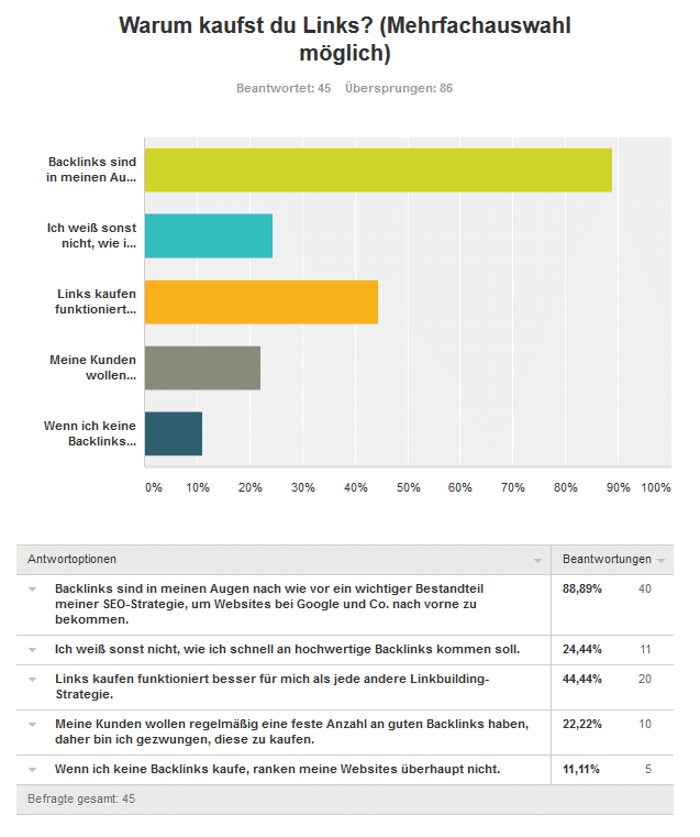 Zweit Frage Links kaufen - Umfrageergebnis: Kaufst du Backlinks für deine Projekte und/oder Kunden?