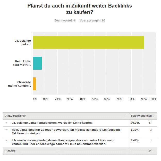 neunte frage in zukunft backlinks kaufen - Umfrageergebnis: Kaufst du Backlinks für deine Projekte und/oder Kunden?