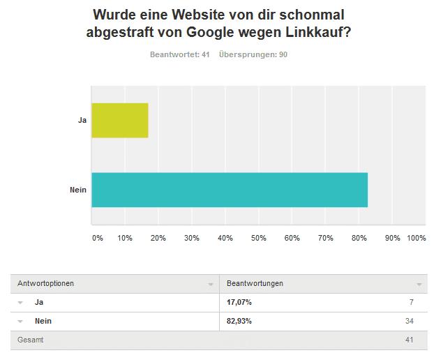 siebte frage wurde seite abgestraft - Umfrageergebnis: Kaufst du Backlinks für deine Projekte und/oder Kunden?