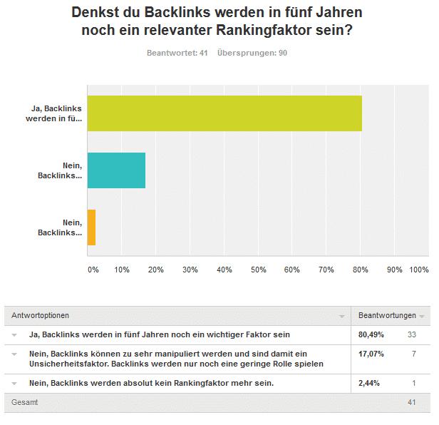 zehnte frage in zukunft backlinks kaufen - Umfrageergebnis: Kaufst du Backlinks für deine Projekte und/oder Kunden?
