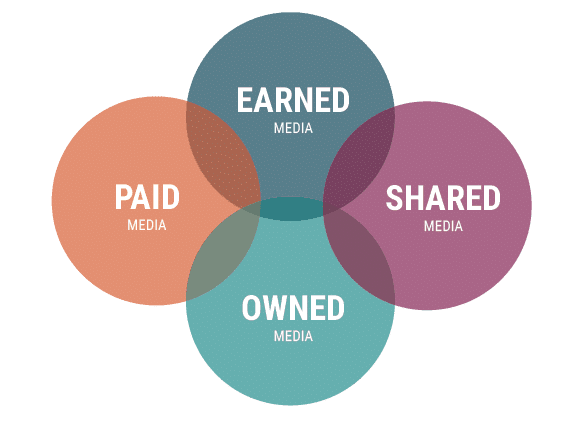 content promotion - Content-Promotion / Seeding