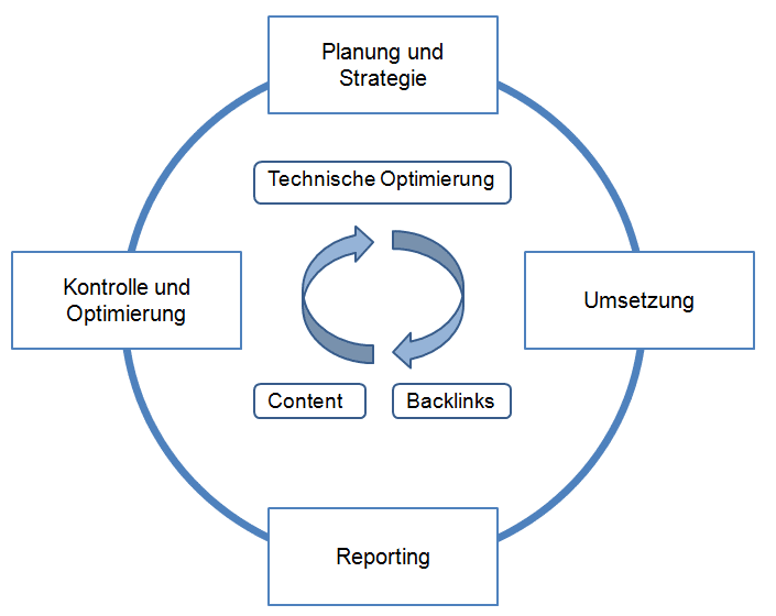 SEO Strategie Entwicklung