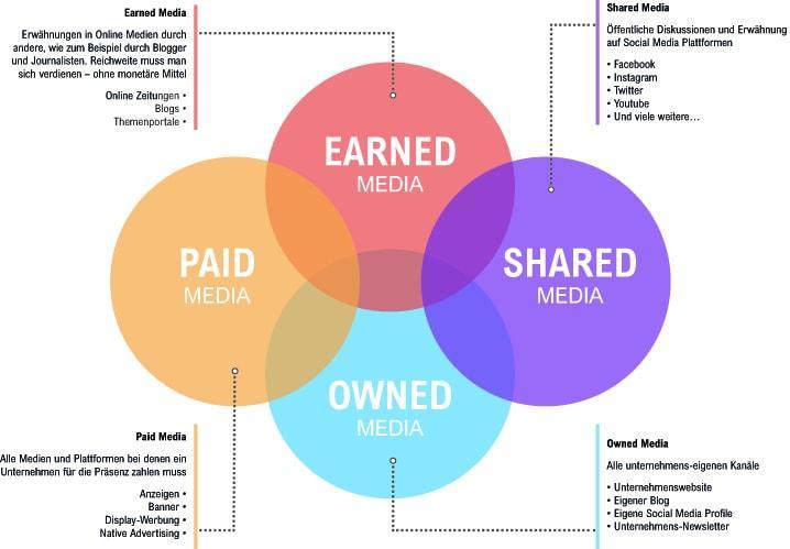 Content Distribution in der Übersicht