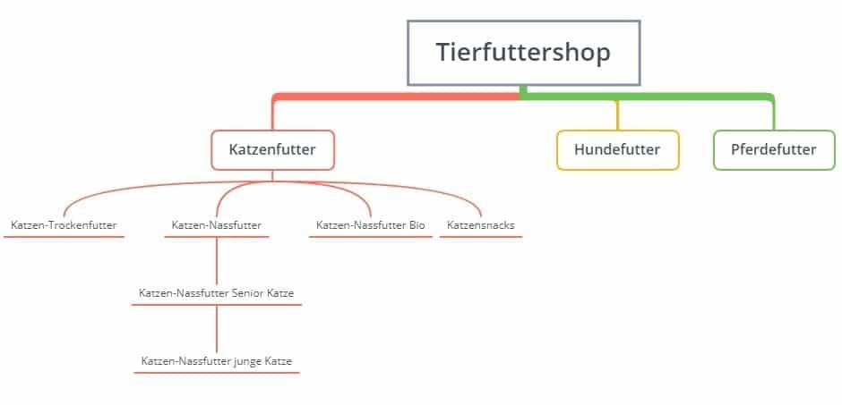 Beispiel Informations- und Seitenarchitektur