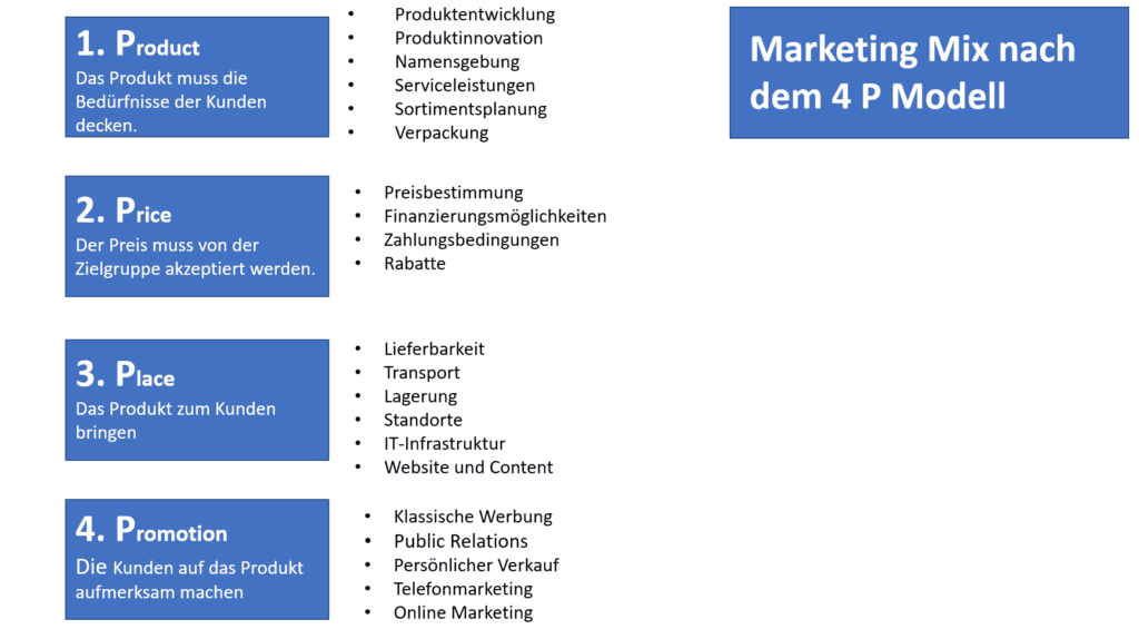 Marketing Mix 4-P Modell