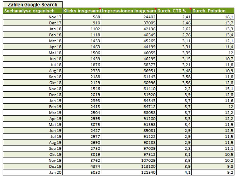 Trafficzahlen Report Search Console