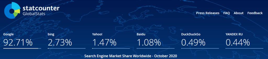 Suchmaschinenmarkt Anteile