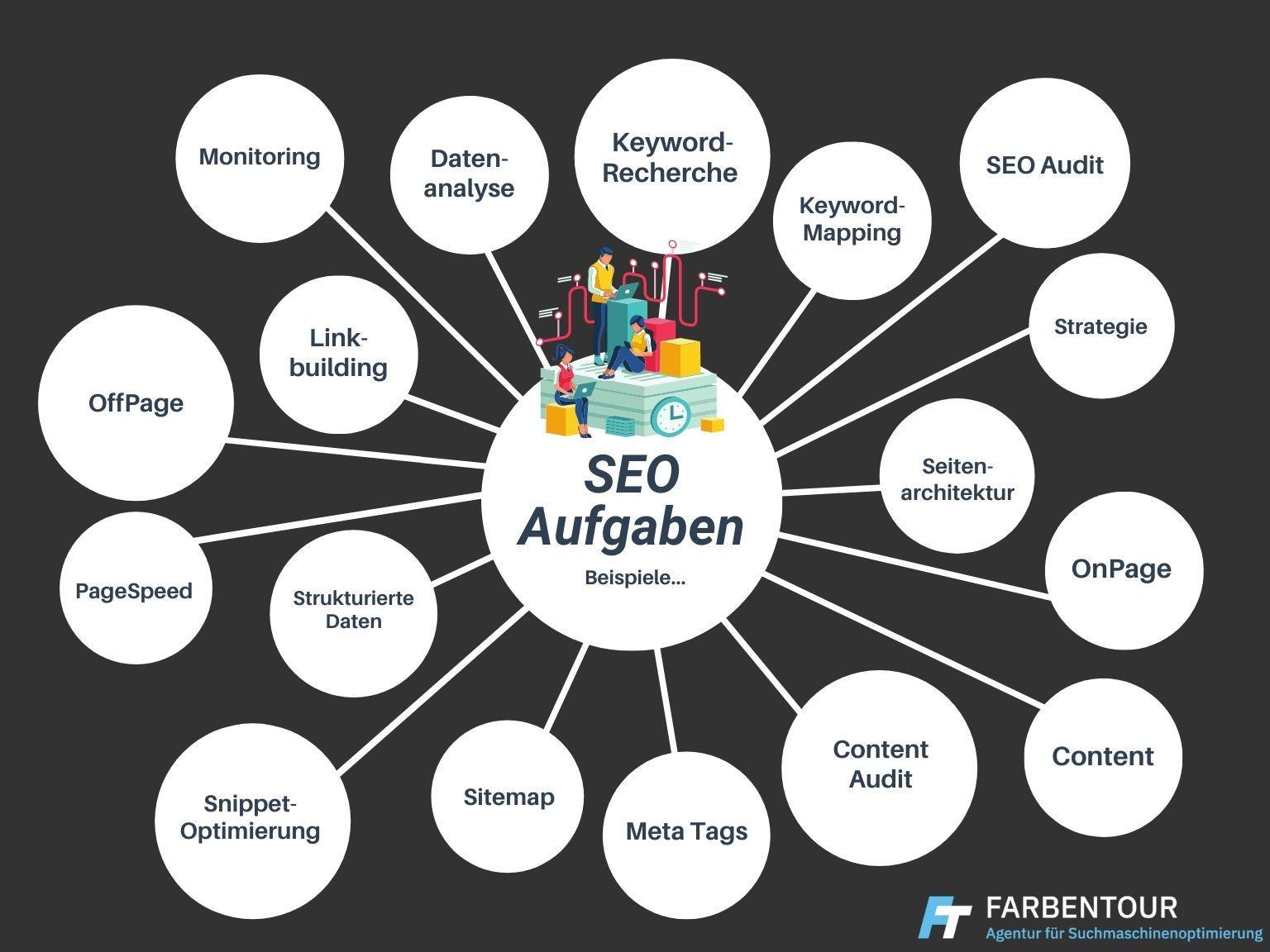 Beispiele von Aufgaben im Bereich Suchmaschinenoptimierung