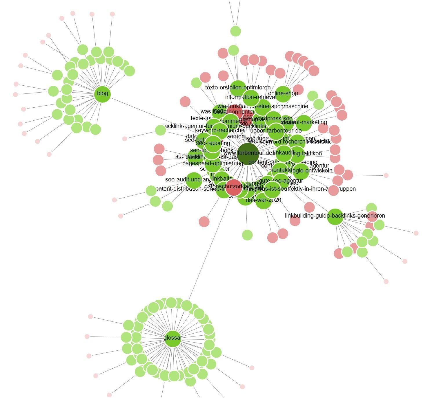 Seitenarchitektur Analyse und Beispiel mit Screaming Frog